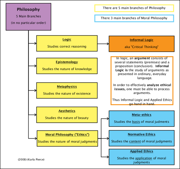 branches of philosophy 4 essay Philosophy - branches of philosophy: epistemology, metaphysics and ethics.